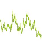 wikifolio-Chart: G O L D