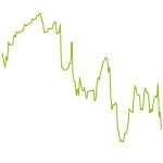 wikifolio-Chart: Indizes L/S
