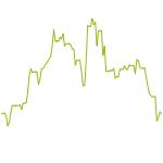 wikifolio-Chart: Astar Klassik