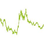 wikifolio-Chart: Goldsucher