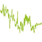 wikifolio-Chart: BugsBunny