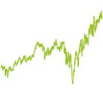 wikifolio-Chart: Valueinvestor2