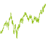 wikifolio-Chart: ETF-Strategie Konservativ