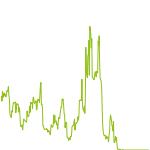 wikifolio-Chart: HIGHRISK1