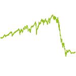 wikifolio-Chart: Deutsches Betongold
