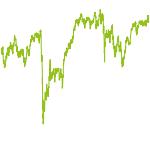 wikifolio-Chart: deutsche Dividenden-Stars