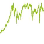 wikifolio-Chart: GLOBAL BIO/HEALTHCARE