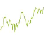 wikifolio-Chart: Bauchgefuehl2019