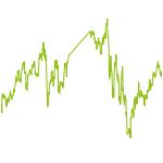 wikifolio-Chart: Investment-VONG 2