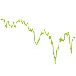 wikifolio-Chart: BRInvestment Aktien Welt