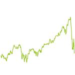 wikifolio-Chart: Small-Mid-LargeCap Stock Picking