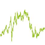 wikifolio-Chart: Starterz