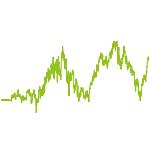 wikifolio-Chart: Technische Analyse d