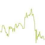 wikifolio-Chart: FollowTraderV2