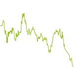 wikifolio-Chart: Global Miners