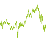 wikifolio-Chart: Market Shaper & Disruptive Ideas