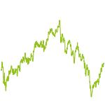 wikifolio-Chart: Aktien < 20