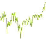 wikifolio-Chart: High Dividends + REITs