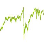 wikifolio-Chart: Dividenden - Modell