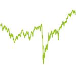 "wikifolio-Chart: ""Good-Company-Ranking"" Aktien"