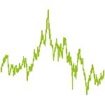 wikifolio-Chart: China Branche