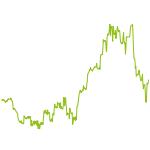 wikifolio-Chart: DE30 nach monetären Statistik +S