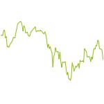 wikifolio-Chart: Levermann-Orientiert DAX TOP 5