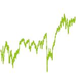 wikifolio-Chart: Dividenden-Aktien und ETF-Werte