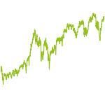 wikifolio-Chart: Research based Portfolio