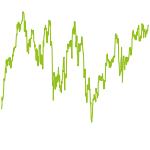wikifolio-Chart: boersianer info – Low Volatility