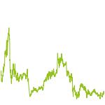 wikifolio-Chart: Impuls-Surfer 12/2018