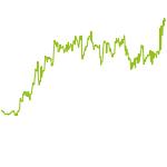 wikifolio-Chart: LeSaSiPh