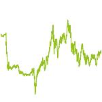 wikifolio-Chart: TD Net5G