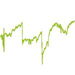 wikifolio-Chart: Blue 3+ Chips