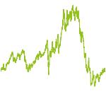 wikifolio-Chart: Fin-Insur-Techs