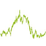 wikifolio-Chart: Amateur Investor