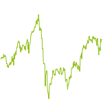 wikifolio-Chart: Fonds vs.Trading Vergleich