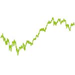 wikifolio-Chart: Deutsche Blue Chips Select