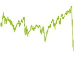 wikifolio-Chart: AIRC® Cross Atlantik VALUE