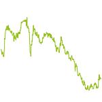 wikifolio-Chart: Stockpicker dirk4gold