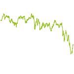 wikifolio-Chart: Thaleskreis Value-Investing