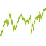 wikifolio-Chart: Potential + Ertrag