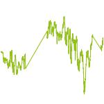 wikifolio-Chart: StockWorld