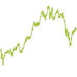 wikifolio-Chart: Dachwikifolios Test 1