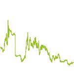 wikifolio-Chart: CC Bioinvesting