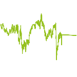 wikifolio-Chart: RB - Long&Short - Strategy