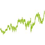 wikifolio-Chart: VALUE-1