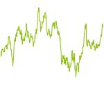 wikifolio-Chart: Summer Street Management