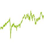 wikifolio-Chart: Sektorrotation