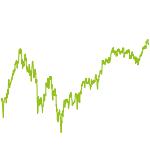 wikifolio-Chart: Global Market